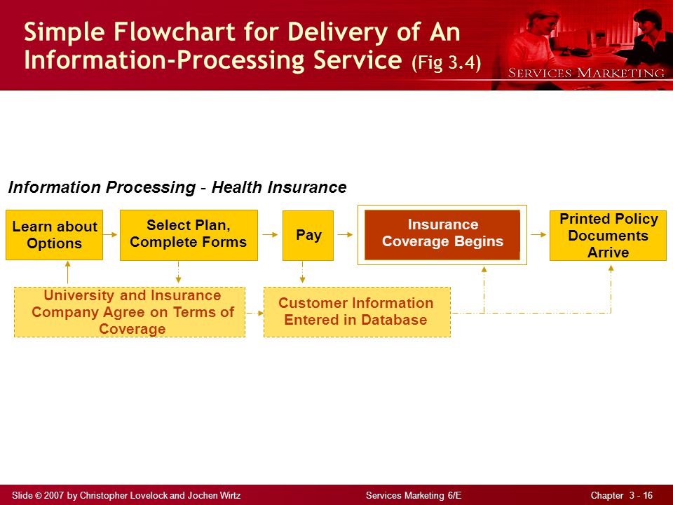 Slide © 2007 by Christopher Lovelock and Jochen Wirtz Services Marketing 6/E Chapter 3 - 16 Simple Flowchart for Delivery of An Information-Processing Service (Fig 3.4) Information Processing – Health Insurance Learn about Options Select Plan, Complete Forms Pay Customer Information Entered in Database Printed Policy Documents Arrive Insurance Coverage Begins University and Insurance Company Agree on Terms of Coverage