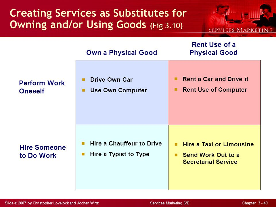 Slide © 2007 by Christopher Lovelock and Jochen Wirtz Services Marketing 6/E Chapter 3 - 40 Creating Services as Substitutes for Owning and/or Using Goods (Fig 3.10) Drive Own Car Use Own Computer Rent a Car and Drive it Rent Use of Computer Hire a Chauffeur to Drive Hire a Typist to Type Hire a Taxi or Limousine Send Work Out to a Secretarial Service Own a Physical Good Rent Use of a Physical Good Perform Work Oneself Hire Someone to Do Work