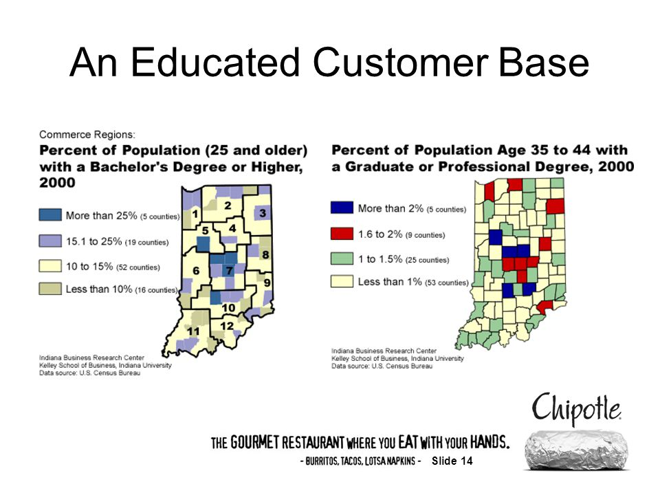 Slide 14 An Educated Customer Base