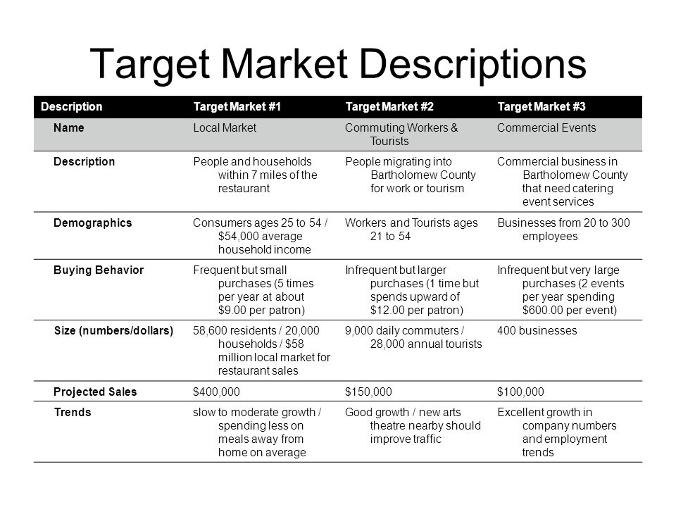 Target Market Descriptions DescriptionTarget Market #1Target Market #2Target Market #3 NameLocal MarketCommuting Workers & Tourists Commercial Events DescriptionPeople and households within 7 miles of the restaurant People migrating into Bartholomew County for work or tourism Commercial business in Bartholomew County that need catering event services DemographicsConsumers ages 25 to 54 / $54,000 average household income Workers and Tourists ages 21 to 54 Businesses from 20 to 300 employees Buying BehaviorFrequent but small purchases (5 times per year at about $9.00 per patron) Infrequent but larger purchases (1 time but spends upward of $12.00 per patron) Infrequent but very large purchases (2 events per year spending $600.00 per event) Size (numbers/dollars)58,600 residents / 20,000 households / $58 million local market for restaurant sales 9,000 daily commuters / 28,000 annual tourists 400 businesses Projected Sales$400,000$150,000$100,000 Trendsslow to moderate growth / spending less on meals away from home on average Good growth / new arts theatre nearby should improve traffic Excellent growth in company numbers and employment trends