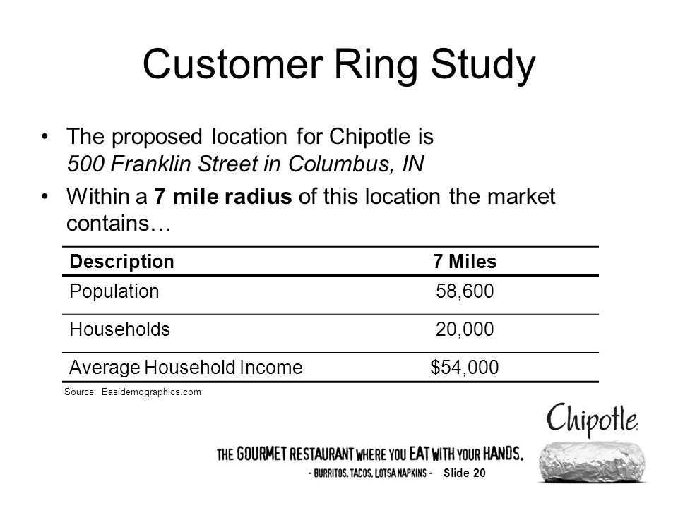 Slide 20 Customer Ring Study The proposed location for Chipotle is 500 Franklin Street in Columbus, IN Within a 7 mile radius of this location the market contains… Description7 Miles Population58,600 Households20,000 Average Household Income$54,000 Source: Easidemographics.com