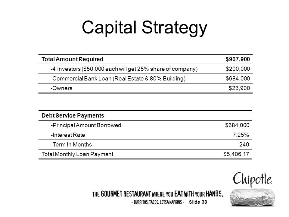 Slide 38 Capital Strategy Total Amount Required$907,900 -4 Investors ($50,000 each will get 25% share of company)$200,000 -Commercial Bank Loan (Real Estate & 80% Building)$684,000 -Owners$23,900 Debt Service Payments -Principal Amount Borrowed$684,000 -Interest Rate7.25% -Term In Months240 Total Monthly Loan Payment$5,406.17