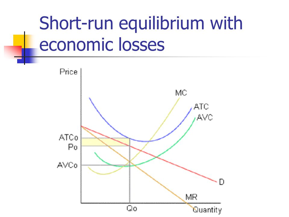 Short-run equilibrium with economic losses