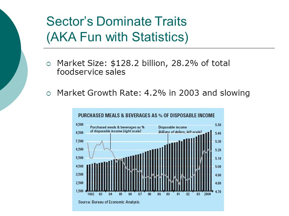 Sectors Dominate Traits (AKA Fun with Statistics) Market Size: $128.2 billion, 28.2% of total foodservice sales Market Growth Rate: 4.2% in 2003 and slowing