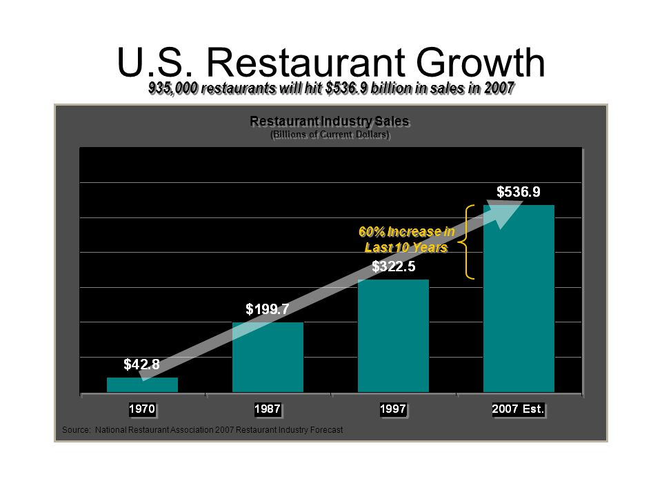 U.S. Restaurant Growth Source: National Restaurant Association 2007 Restaurant Industry Forecast 60% Increase in Last 10 Years Restaurant Industry Sal