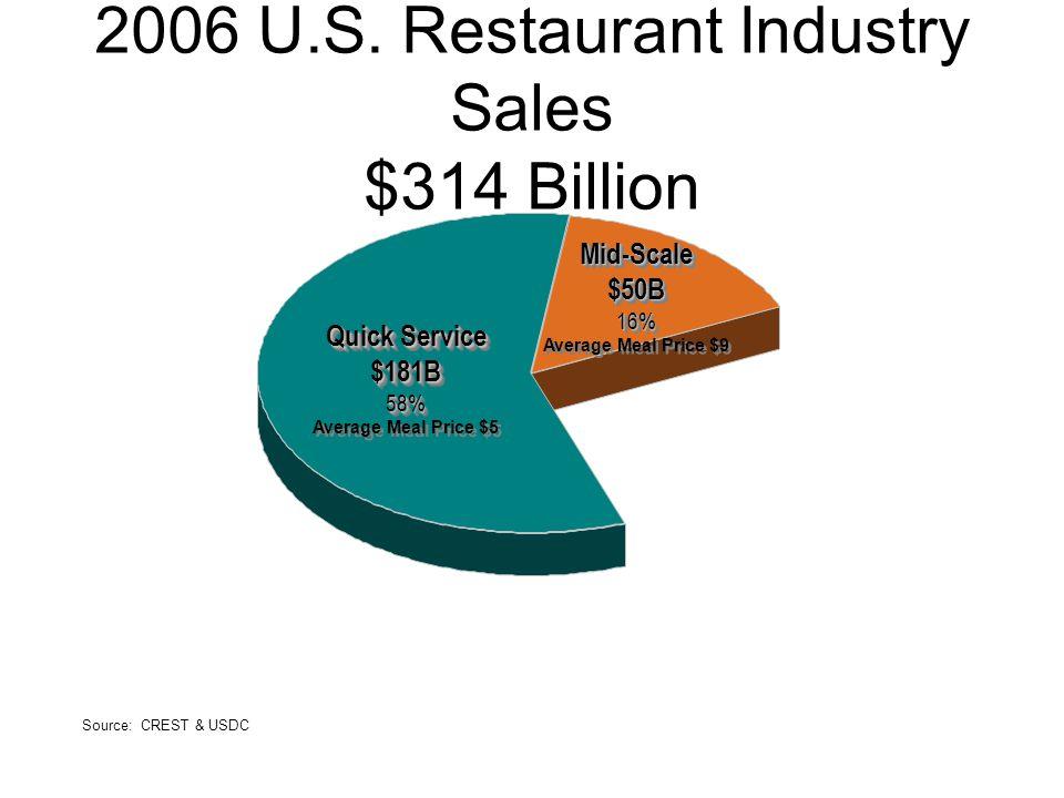 2006 U.S. Restaurant Industry Sales $314 Billion Source: CREST & USDC Mid-Scale$50B16% Average Meal Price $9Mid-Scale$50B16% Quick Service $181B58% Av