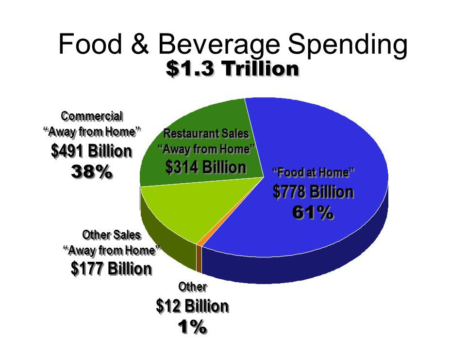 Food & Beverage Spending Other $12 Billion 1% Other $12 Billion 1% Food at Home $778 Billion 61% Food at Home $778 Billion 61% Restaurant Sales Away f