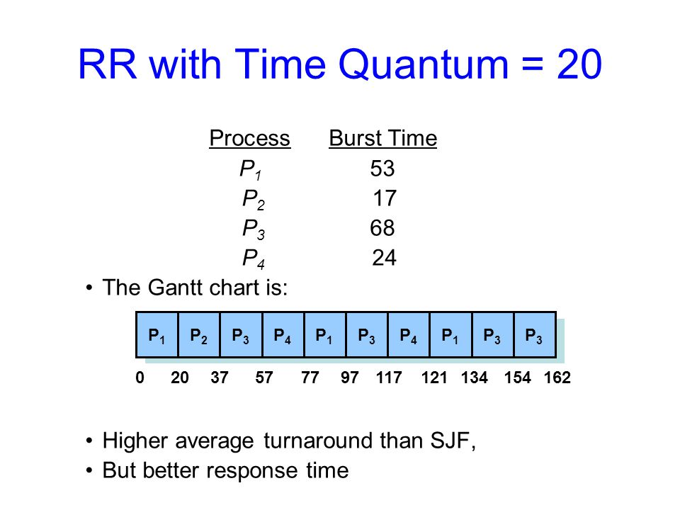 RR with Time Quantum = 20 ProcessBurst Time P 1 53 P 2 17 P 3 68 P 4 24 The Gantt chart is: Higher average turnaround than SJF, But better response time P1P1 P2P2 P3P3 P4P4 P1P1 P3P3 P4P4 P1P1 P3P3 P3P