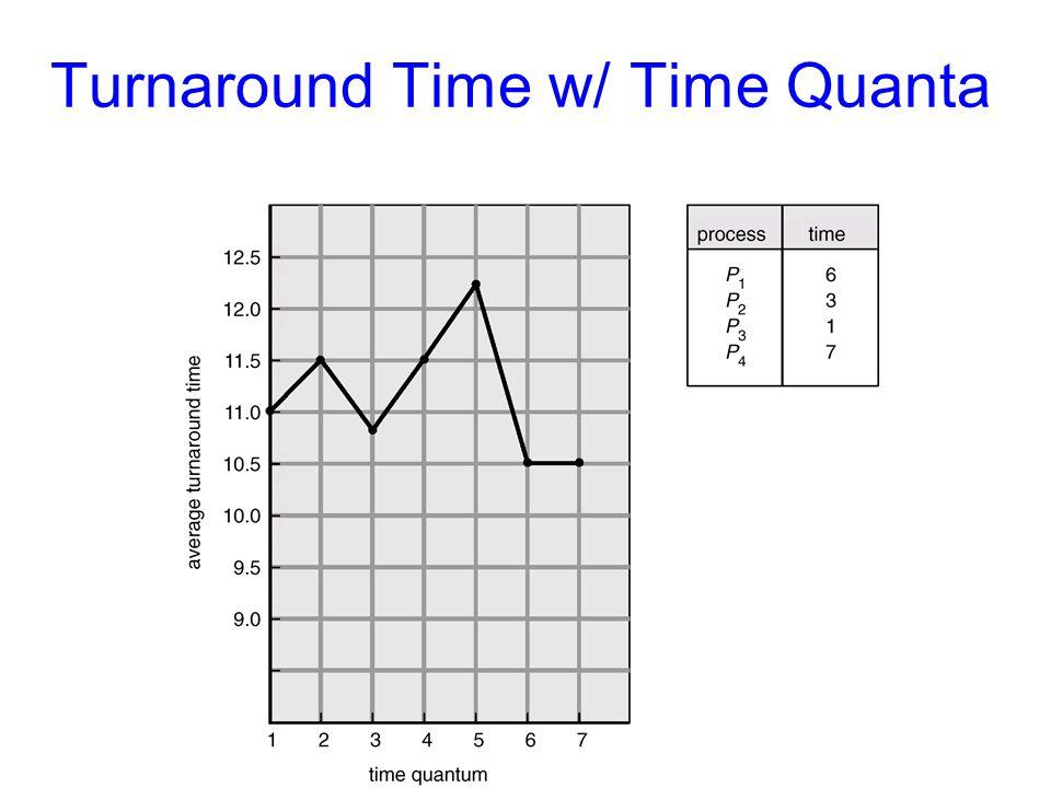 Turnaround Time w/ Time Quanta