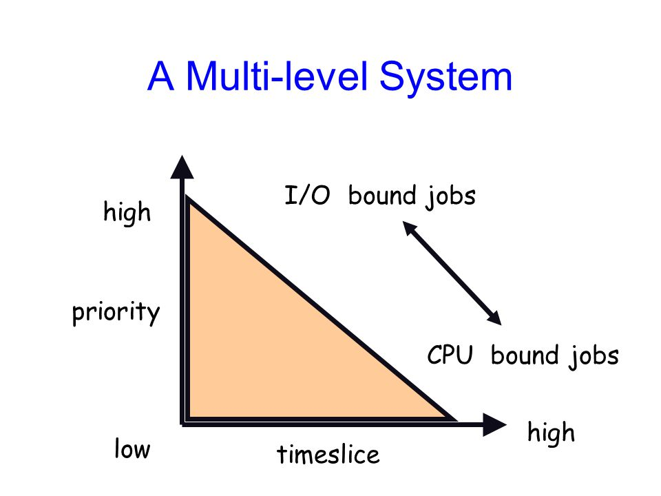 A Multi-level System low high priority timeslice I/O bound jobs CPU bound jobs
