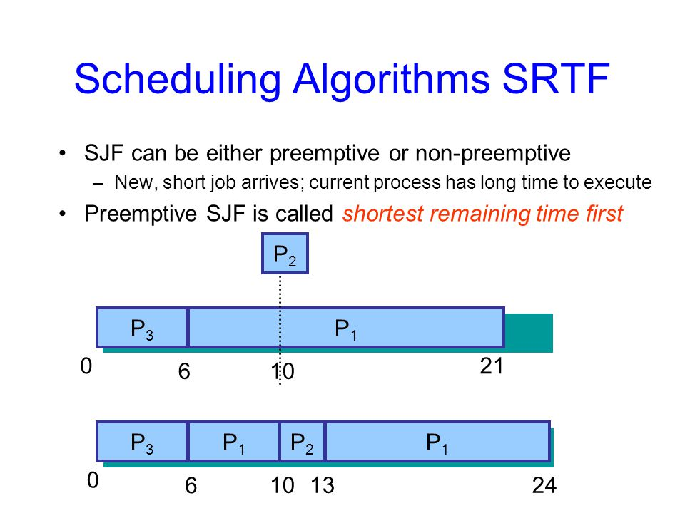 Scheduling Algorithms SRTF SJF can be either preemptive or non-preemptive –New, short job arrives; current process has long time to execute Preemptive SJF is called shortest remaining time first P1P1 P2P2 P3P P1P1 P3P3 P1P1 P2P
