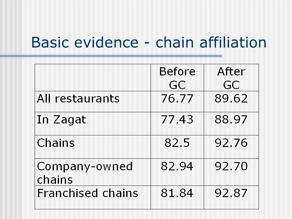 Basic evidence - chain affiliation