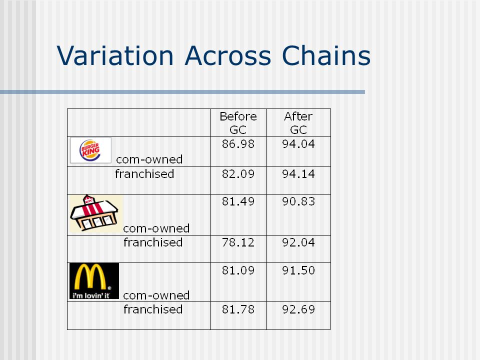 Variation Across Chains