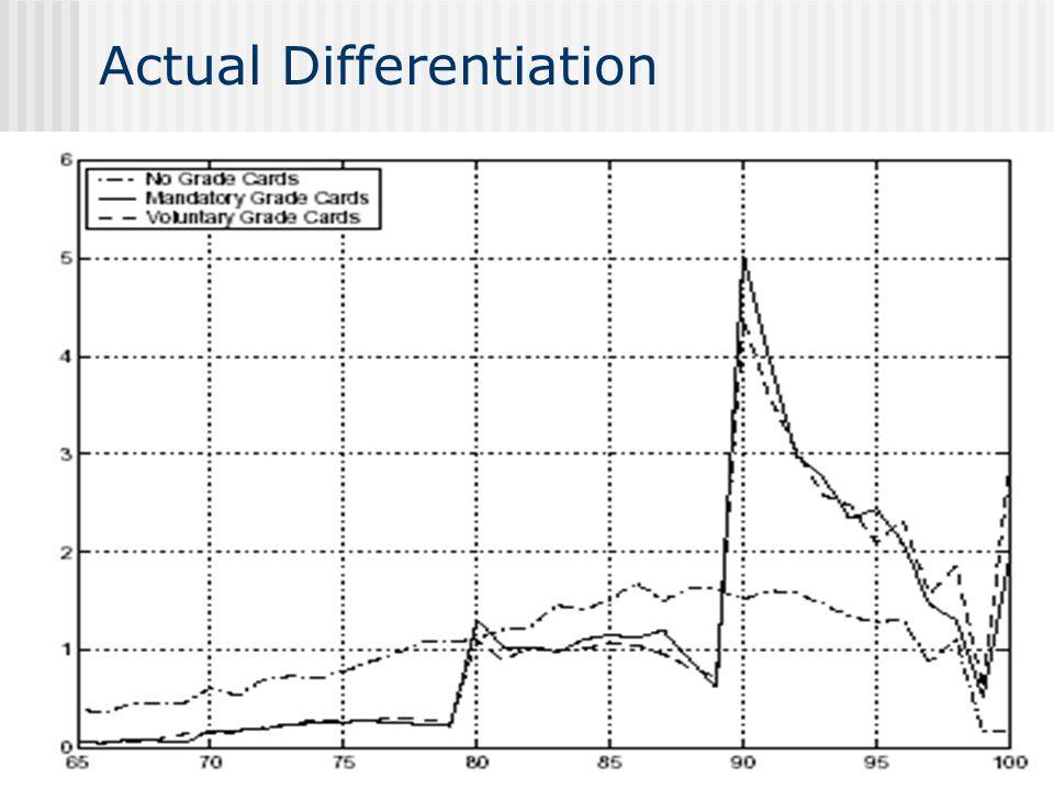 Actual Differentiation