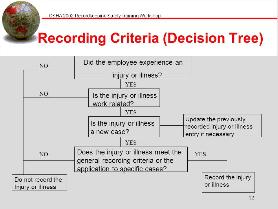 OSHA 2002 Recordkeeping Safety Training Workshop 12 Recording Criteria (Decision Tree) Did the employee experience an injury or illness? Is the injury