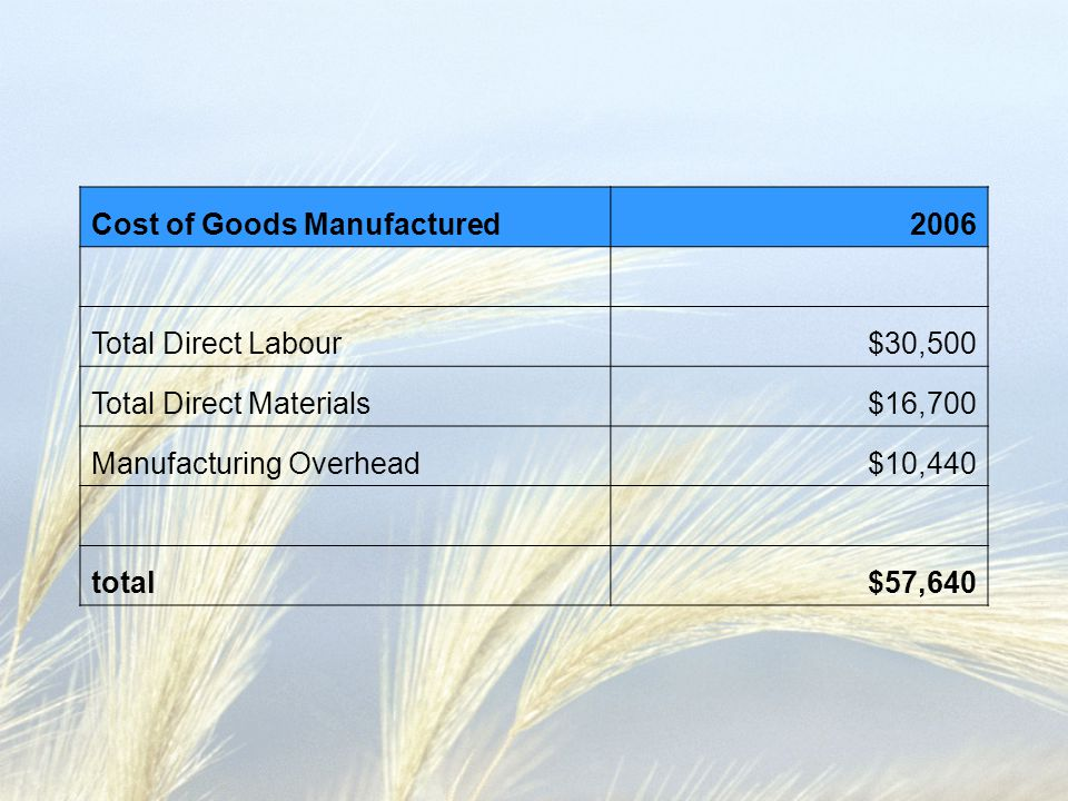 Cost of Goods Manufactured2006 Total Direct Labour$30,500 Total Direct Materials$16,700 Manufacturing Overhead$10,440 total$57,640