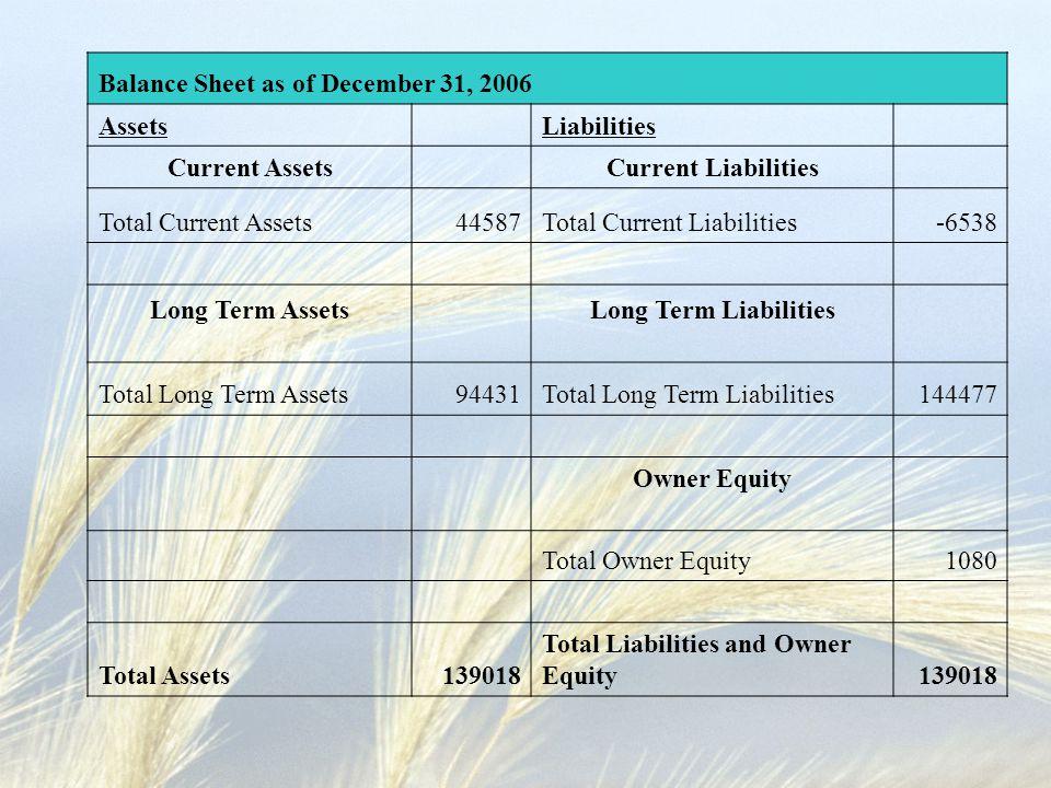 Balance Sheet as of December 31, 2006 Assets Liabilities Current Assets Current Liabilities Total Current Assets44587Total Current Liabilities-6538 Long Term AssetsLong Term Liabilities Total Long Term Assets94431Total Long Term Liabilities144477 Owner Equity Total Owner Equity1080 Total Assets139018 Total Liabilities and Owner Equity139018