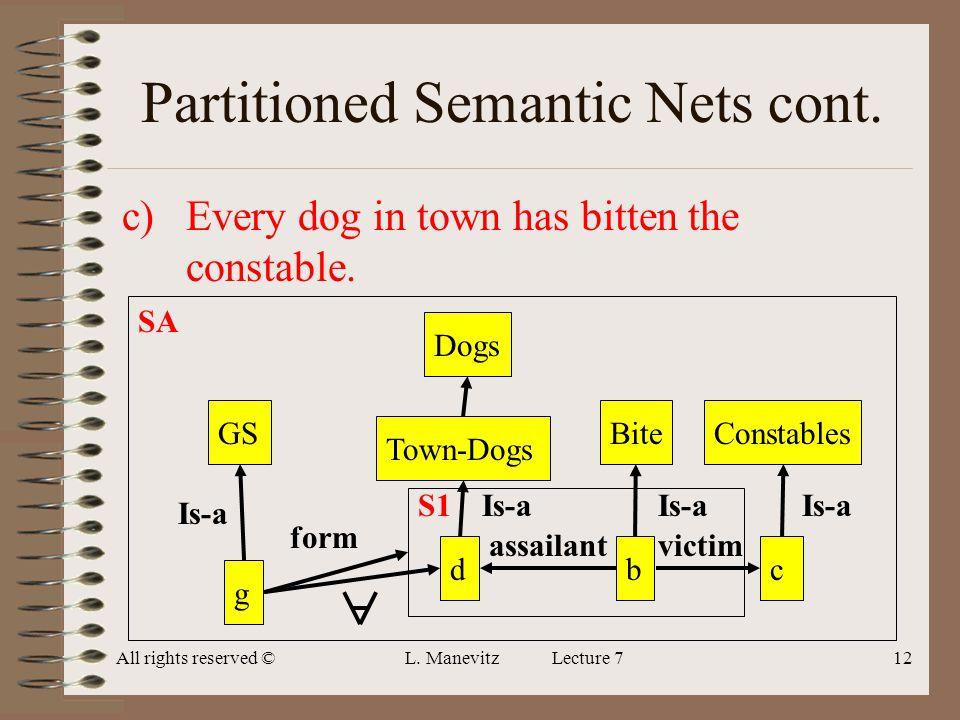 All rights reserved ©L. Manevitz Lecture 712 Partitioned Semantic Nets cont. c)Every dog in town has bitten the constable. BitebcTown-Dogsd Is-a victi