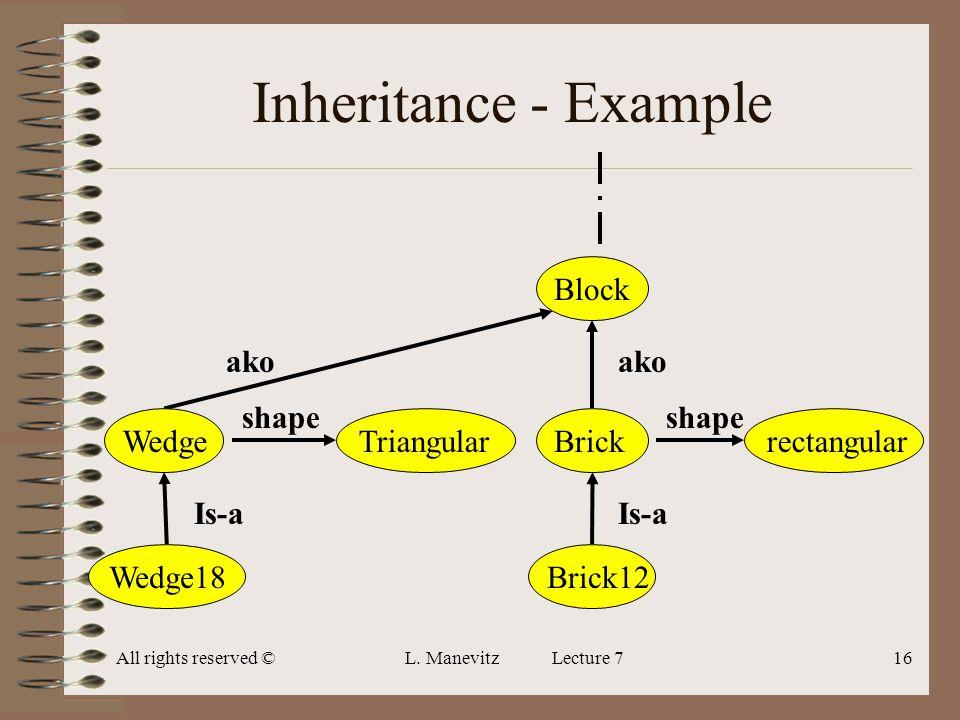All rights reserved ©L. Manevitz Lecture 716 Inheritance - Example Is-a shape ako BlockBrickBrick12rectangular Is-a ako WedgeWedge18 shape Triangular