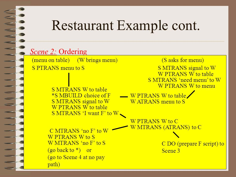 All rights reserved ©L. Manevitz Lecture 737 Restaurant Example cont. Scene 2: Ordering (menu on table)(W brings menu)(S asks for menu) S PTRANS menu