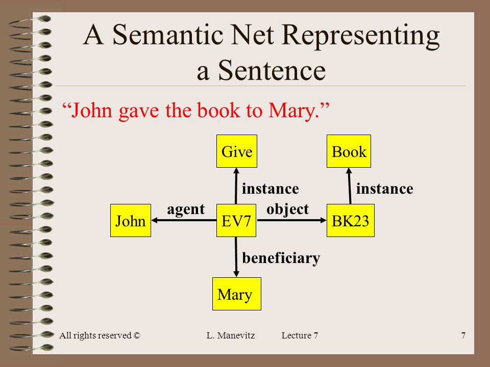 All rights reserved ©L. Manevitz Lecture 77 A Semantic Net Representing a Sentence John gave the book to Mary. GiveEV7BK23MaryJohn object beneficiary