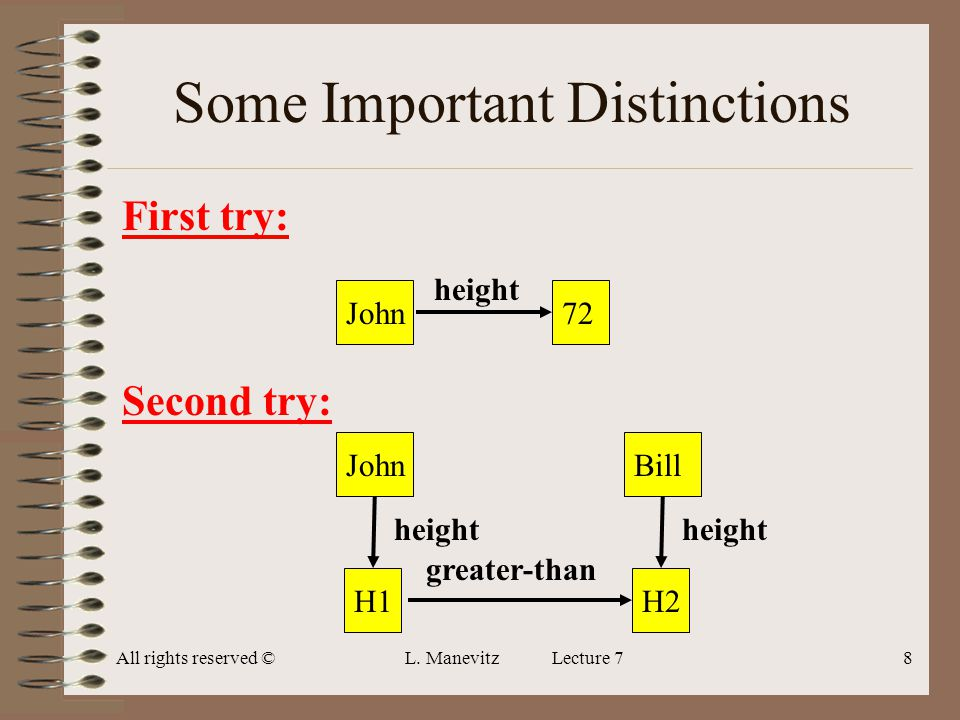 All rights reserved ©L. Manevitz Lecture 78 Some Important Distinctions First try: Second try: John72 height JohnH1 height BillH2 height greater-than