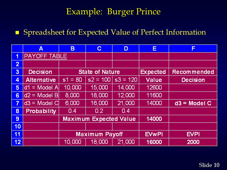 10 Slide Example: Burger Prince n Spreadsheet for Expected Value of Perfect Information