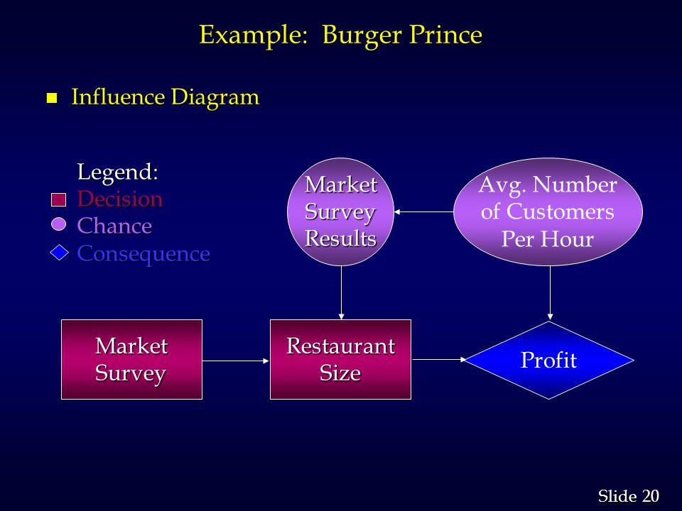 20 Slide Example: Burger Prince n Influence Diagram RestaurantSize Profit Avg. Number of Customers Per HourMarketSurveyResults Legend:DecisionChanceCo