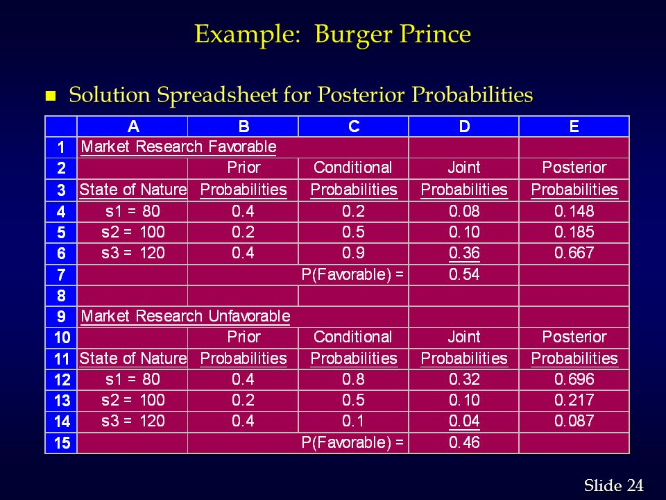 24 Slide Example: Burger Prince n Solution Spreadsheet for Posterior Probabilities