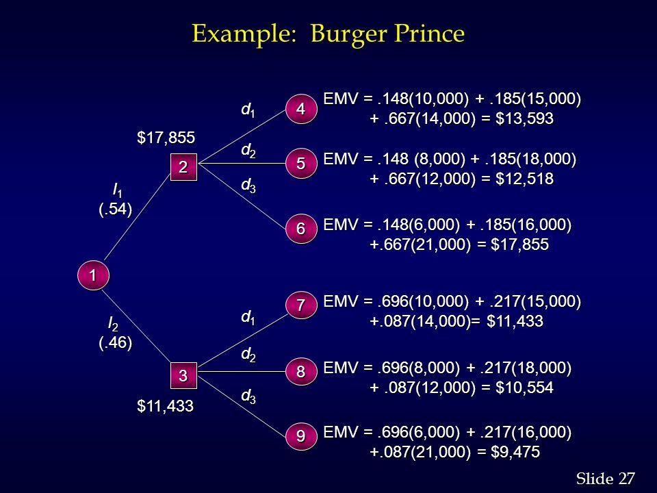 27 Slide Example: Burger Prince I 2 I 2(.46) d1d1d1d1 d2d2d2d2 d3d3d3d3 EMV =.696(10,000) +.217(15,000) +.087(14,000)= $11,433 +.087(14,000)= $11,433