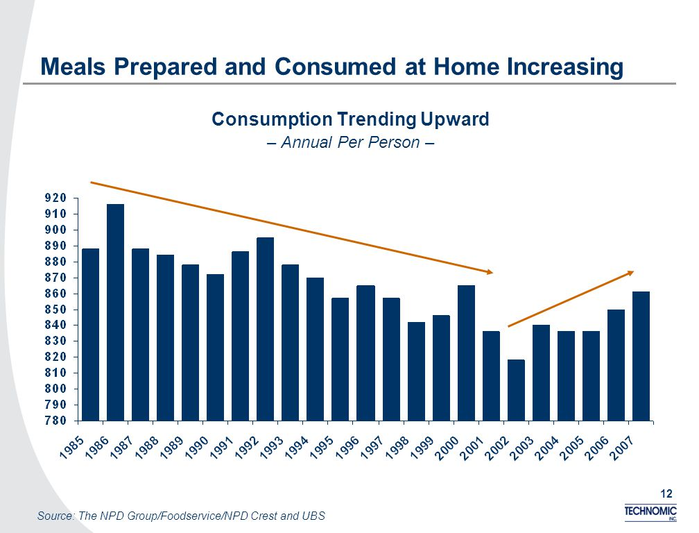 12 Meals Prepared and Consumed at Home Increasing Consumption Trending Upward – Annual Per Person – Source: The NPD Group/Foodservice/NPD Crest and UBS