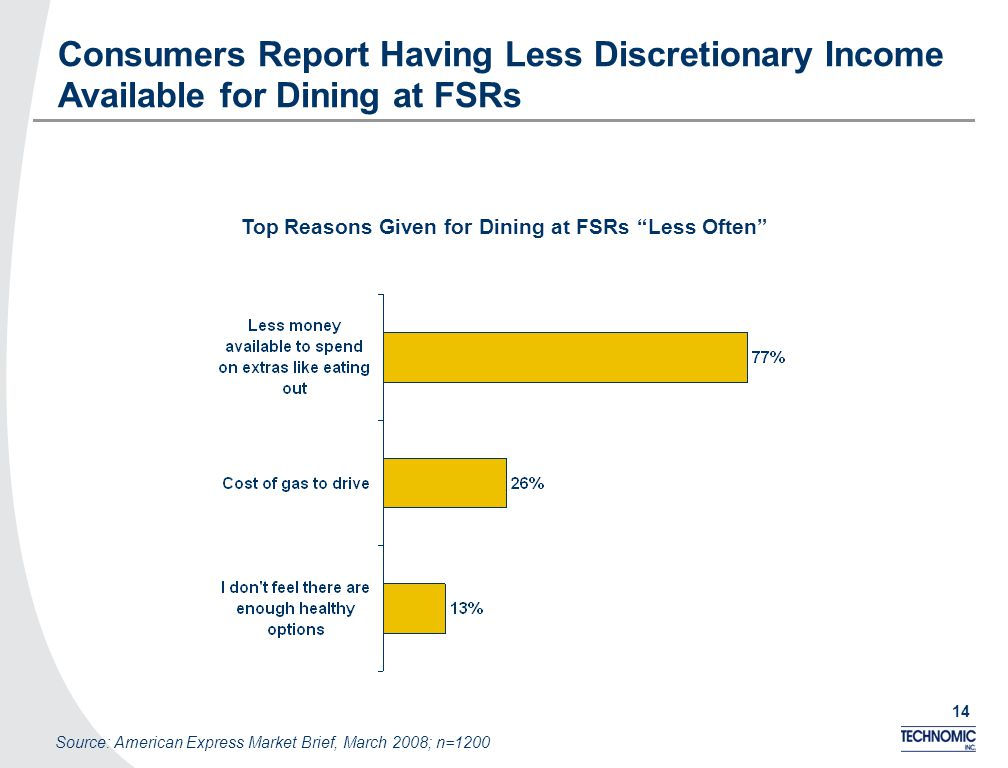 14 Consumers Report Having Less Discretionary Income Available for Dining at FSRs Top Reasons Given for Dining at FSRs Less Often Source: American Express Market Brief, March 2008; n=1200