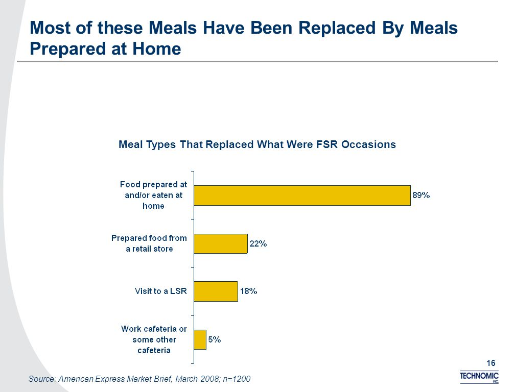 16 Most of these Meals Have Been Replaced By Meals Prepared at Home Meal Types That Replaced What Were FSR Occasions Source: American Express Market B