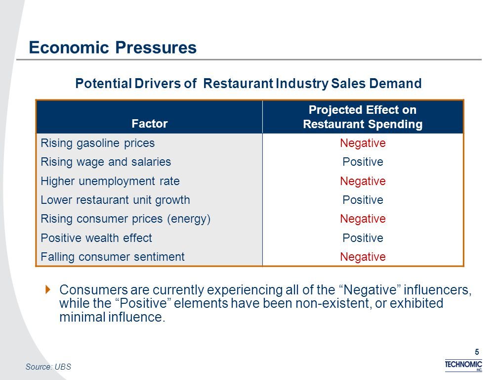 5 Economic Pressures Potential Drivers of Restaurant Industry Sales Demand Source: UBS Factor Projected Effect on Restaurant Spending Rising gasoline pricesNegative Rising wage and salariesPositive Higher unemployment rateNegative Lower restaurant unit growthPositive Rising consumer prices (energy)Negative Positive wealth effectPositive Falling consumer sentimentNegative Consumers are currently experiencing all of the Negative influencers, while the Positive elements have been non-existent, or exhibited minimal influence.