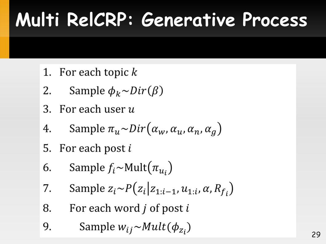 Multi RelCRP: Generative Process 29