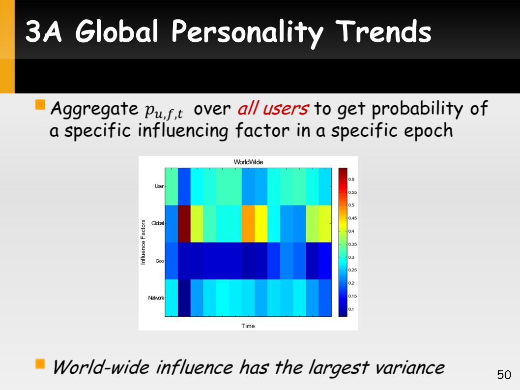 3A Global Personality Trends 50
