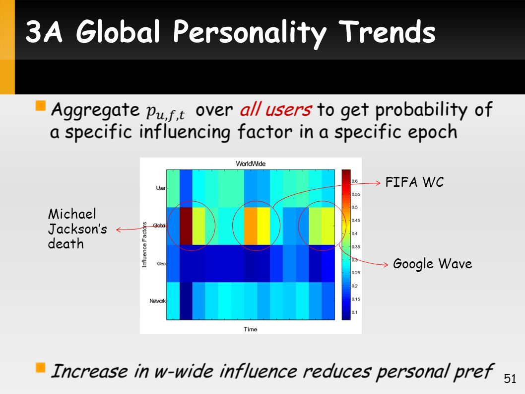 3A Global Personality Trends 51 Michael Jacksons death FIFA WC Google Wave
