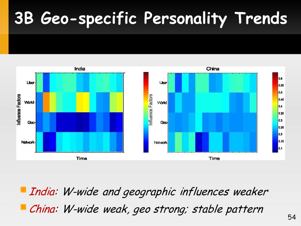 3B Geo-specific Personality Trends India: W-wide and geographic influences weaker China: W-wide weak, geo strong; stable pattern 54