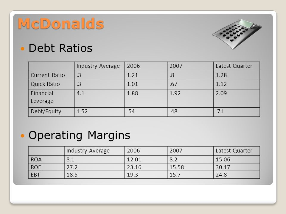 McDonalds Debt Ratios Operating Margins Industry Average20062007Latest Quarter Current Ratio.31.21.81.28 Quick Ratio.31.01.671.12 Financial Leverage 4.11.881.922.09 Debt/Equity1.52.54.48.71 Industry Average20062007Latest Quarter ROA8.112.018.215.06 ROE27.223.1615.5830.17 EBT18.519.315.724.8
