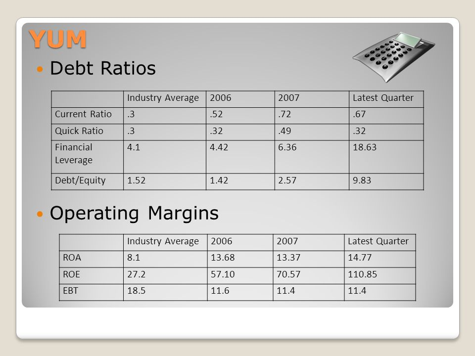 YUM Debt Ratios Operating Margins Industry Average20062007Latest Quarter ROA8.113.6813.3714.77 ROE27.257.1070.57110.85 EBT18.511.611.4 Industry Average20062007Latest Quarter Current Ratio.3.52.72.67 Quick Ratio.3.32.49.32 Financial Leverage 4.14.426.3618.63 Debt/Equity1.521.422.579.83