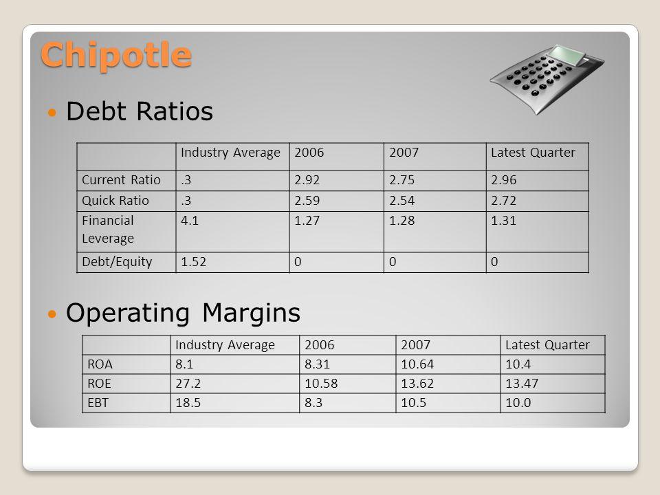 Chipotle Debt Ratios Operating Margins Industry Average20062007Latest Quarter Current Ratio.32.922.752.96 Quick Ratio.32.592.542.72 Financial Leverage 4.11.271.281.31 Debt/Equity1.52000 Industry Average20062007Latest Quarter ROA8.18.3110.6410.4 ROE27.210.5813.6213.47 EBT18.58.310.510.0