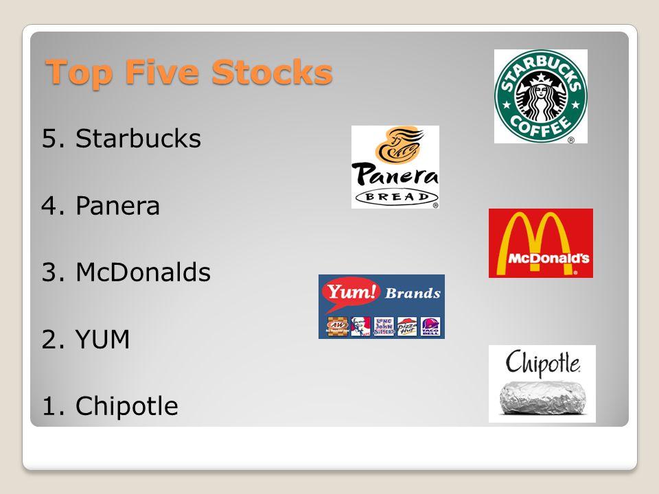Top Five Stocks 5. Starbucks 4. Panera 3. McDonalds 2. YUM 1. Chipotle