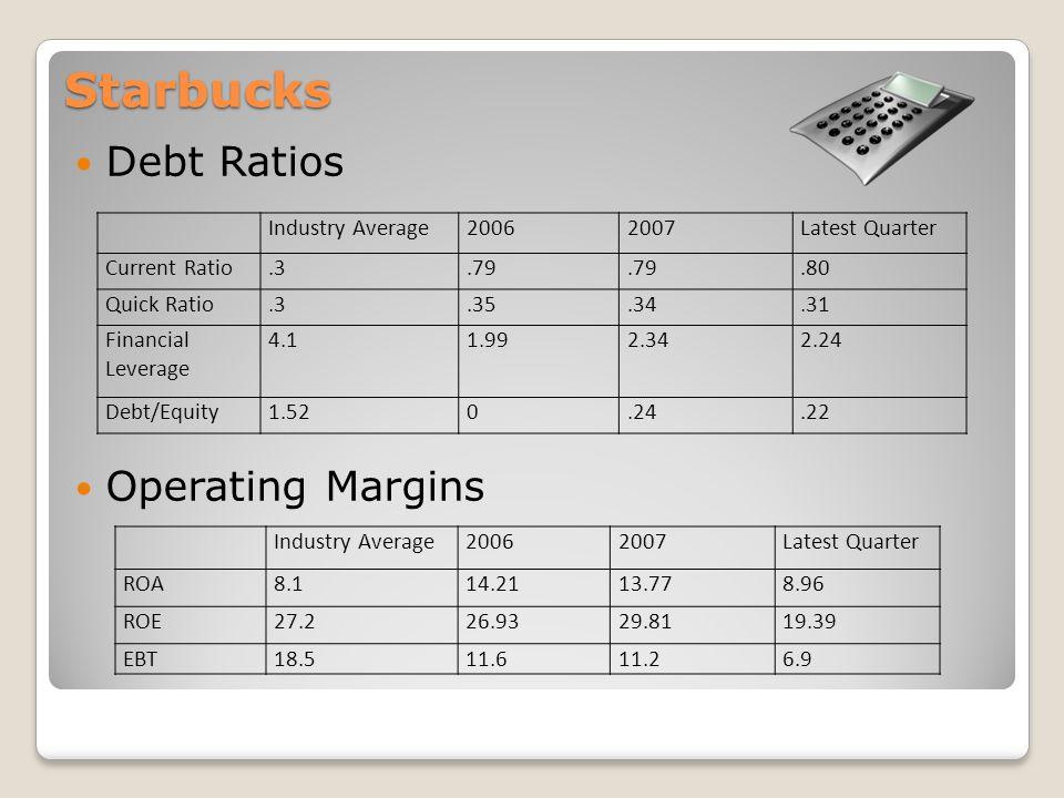 Starbucks Debt Ratios Operating Margins Industry Average20062007Latest Quarter ROA8.114.2113.778.96 ROE27.226.9329.8119.39 EBT18.511.611.26.9 Industry Average20062007Latest Quarter Current Ratio.3.79.80 Quick Ratio.3.35.34.31 Financial Leverage 4.11.992.342.24 Debt/Equity1.520.24.22