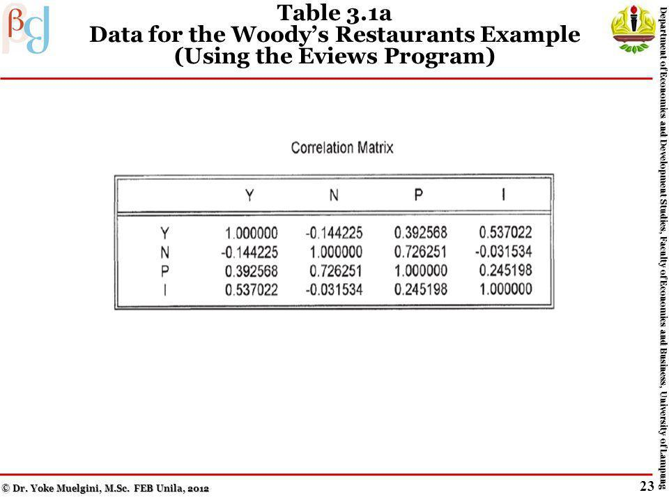 Table 3.1b Data for the Woodys Restaurants Example (Using the Eviews Program) © Dr.