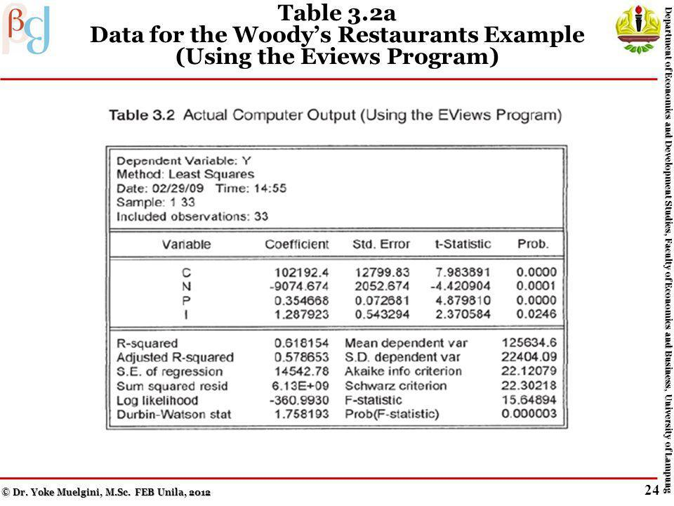 Table 3.1a Data for the Woodys Restaurants Example (Using the Eviews Program) © Dr.