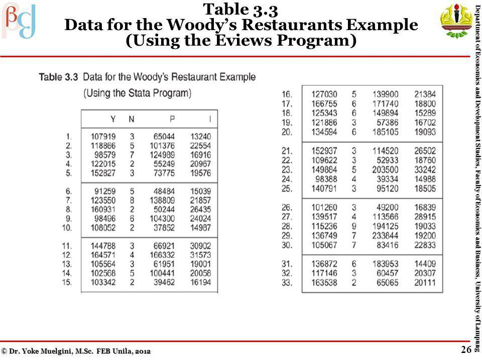 Table 3.2b Data for the Woodys Restaurants Example (Using the Eviews Program) © Dr.