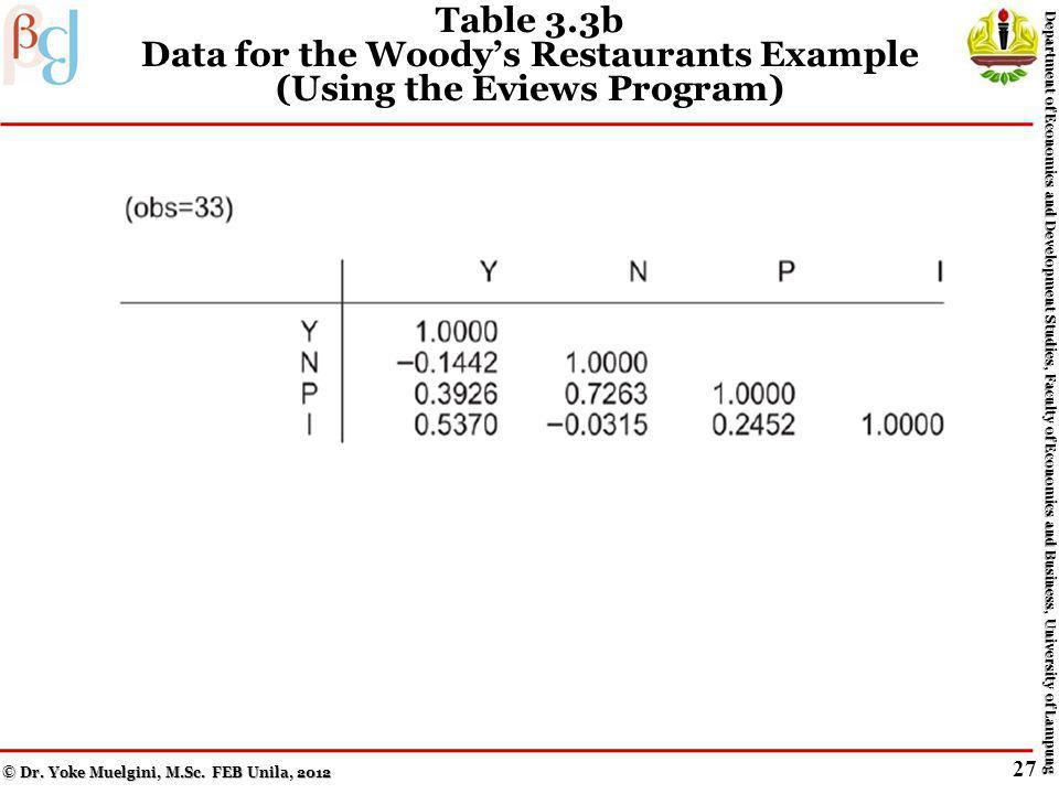 Table 3.3 Data for the Woodys Restaurants Example (Using the Eviews Program) © Dr.