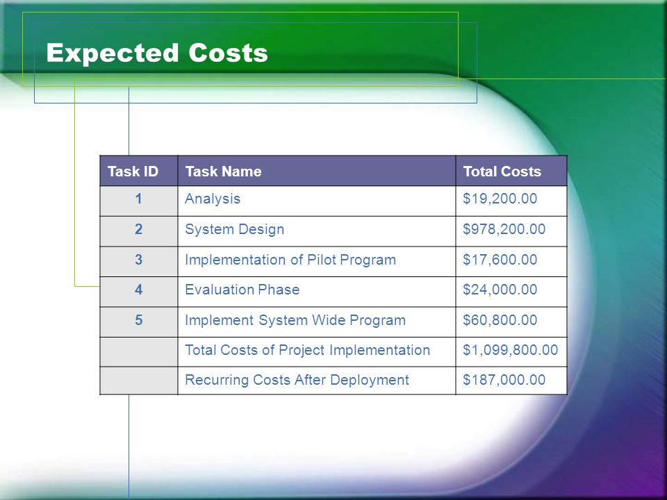 Expected Costs Task IDTask NameTotal Costs 1Analysis$19,200.00 2System Design$978,200.00 3Implementation of Pilot Program$17,600.00 4Evaluation Phase$24,000.00 5Implement System Wide Program$60,800.00 Total Costs of Project Implementation$1,099,800.00 Recurring Costs After Deployment$187,000.00