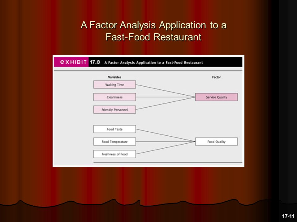 A Factor Analysis Application to a Fast-Food Restaurant 17-11