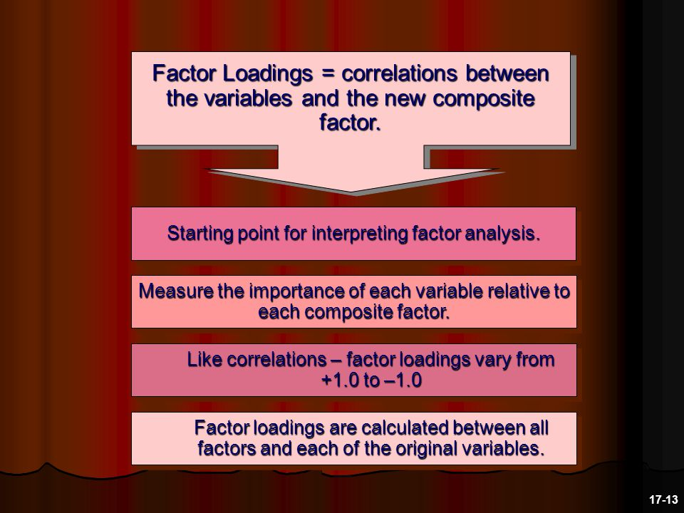 Factor loadings are calculated between all factors and each of the original variables.